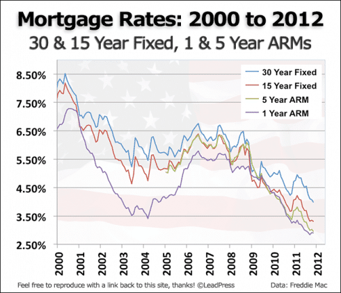 Mortgage Rates Since 2000