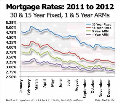 Mortgage Rates: 2011-2012